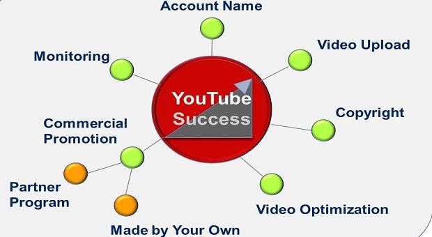 Thủ thuật Seo Video Youtube