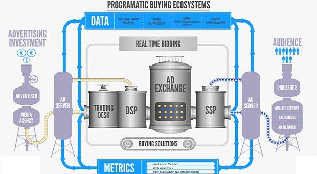 DSP, DMP, RTB, SSP và Ad exchange là gì
