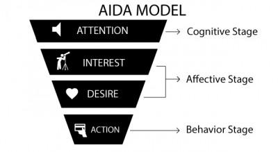 mô hình aida huyền thoại