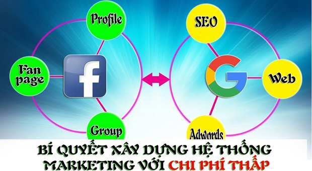 xây dựng hệ thống marketing online