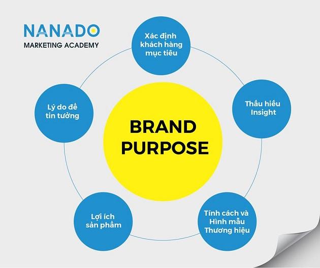 5 bước định vị thương hiệu
