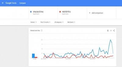 Google Trend là công cụ hoàn toàn miễn phí